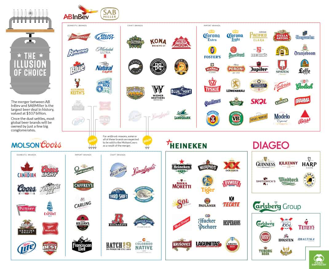 Infographic food brands