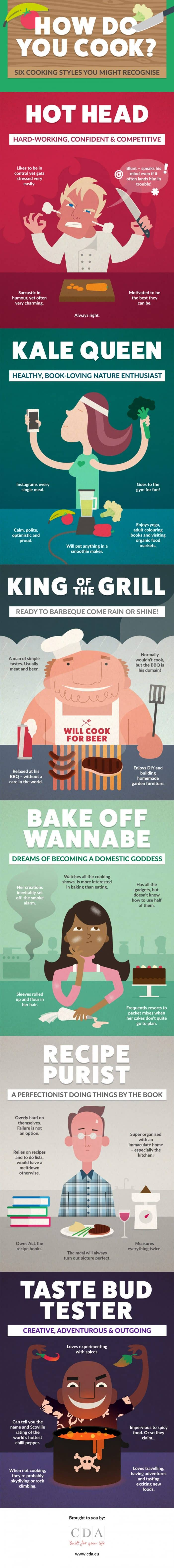 How Do You Cook? Find Out Which Chef Personality Suits You