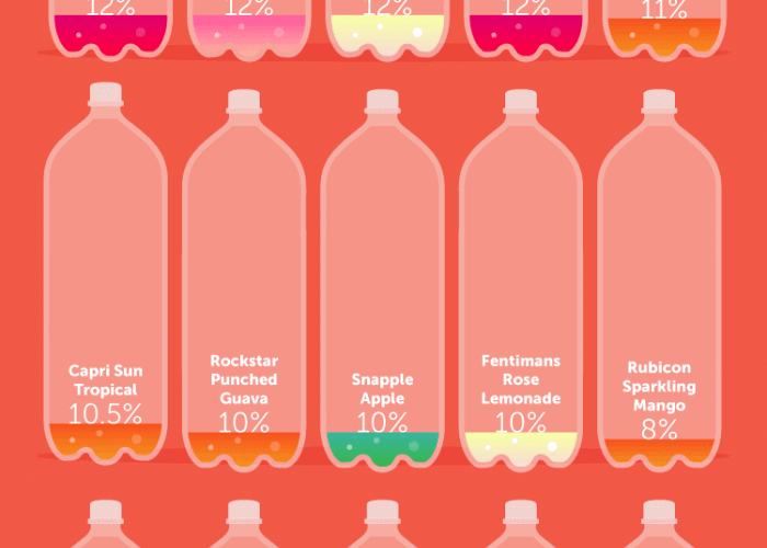 How Much Real Fruit Is In Your Favorite Soda?