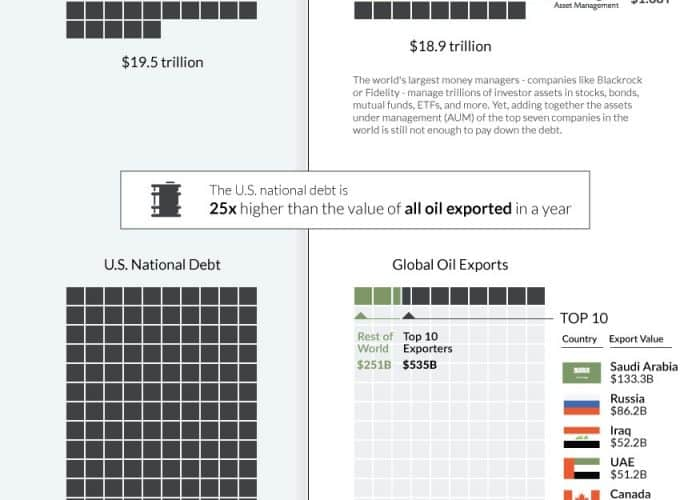 Infographic Visualizing the Size of the US National Debt