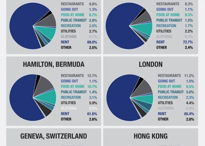 Infographic showing the average cost of living in the most expensive cities in the world