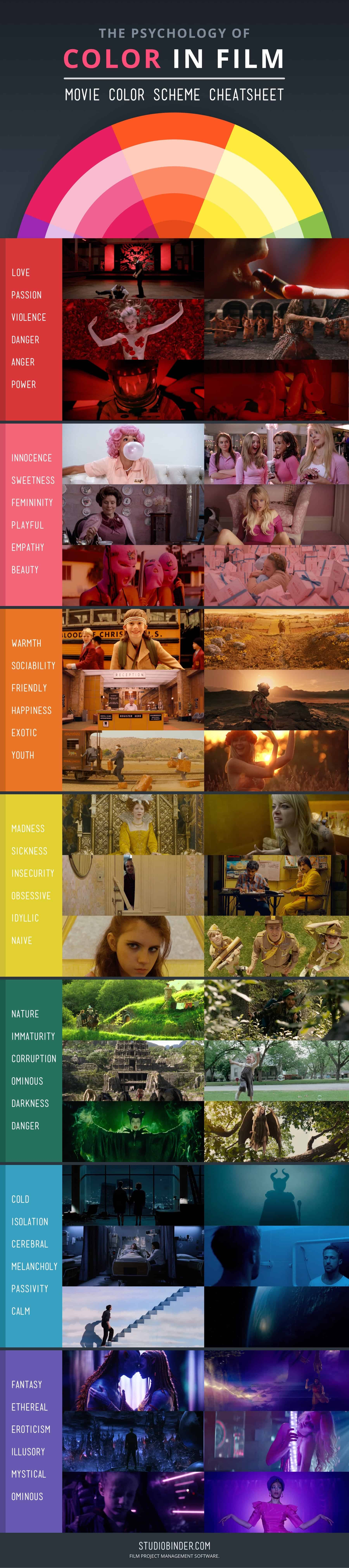 The Psychology Of Color In Film | Daily Infographic