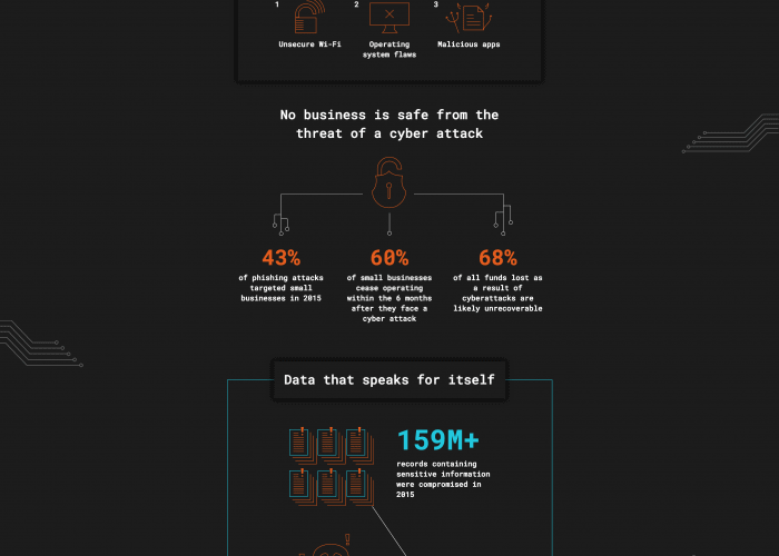 cybersecurity costs and the biggest vulnerabilities infographic