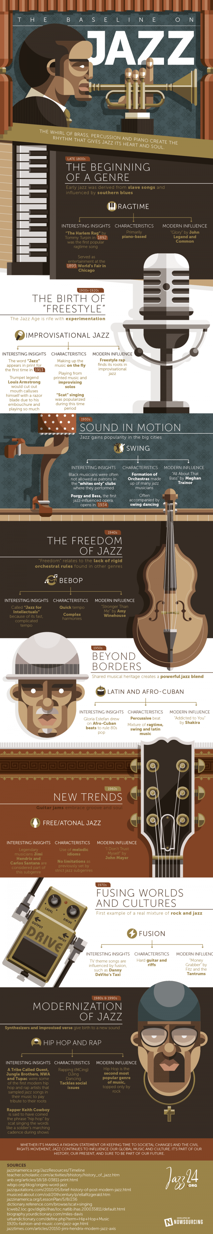 Picture shows the history of jazz and its subgenres.