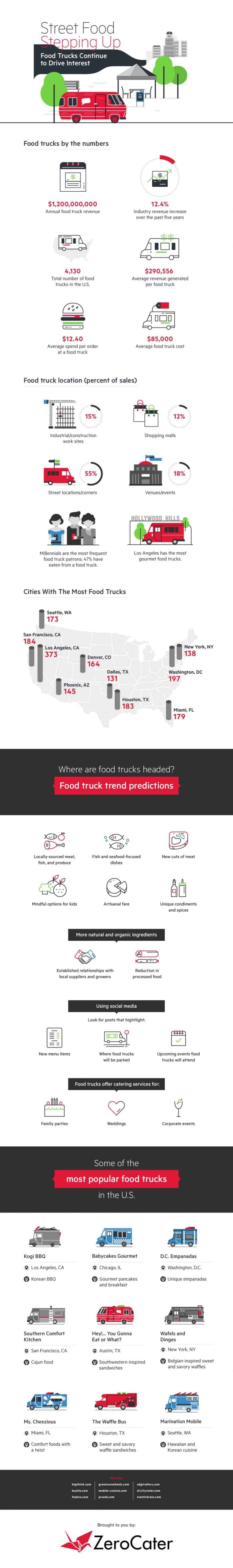 Food Trucks By The Numbers