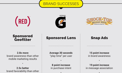 Infographic showing the future of marketing on the Snapchat and what are some of the best approaches today.