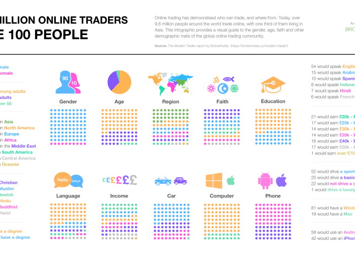 the online trading community by the numbers as represented by 100 people