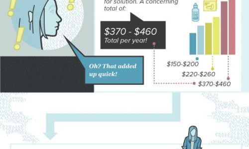 cost comparison between lasik eye surgery and contacts lens