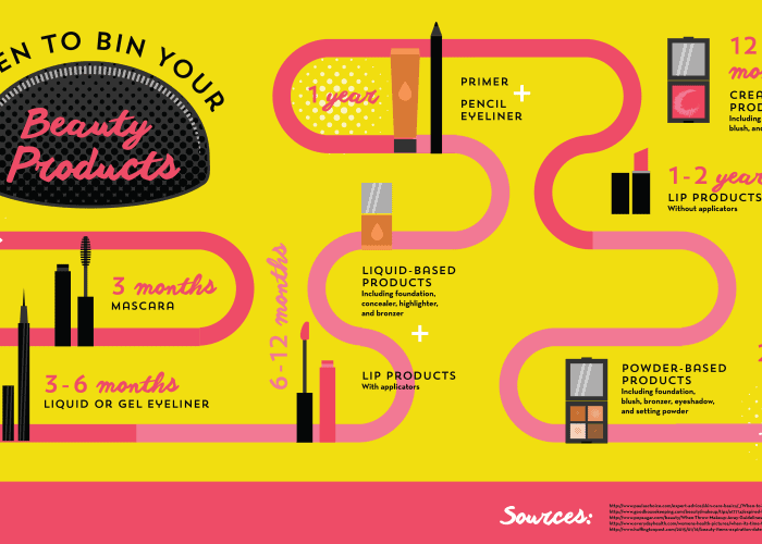 timeline infographic on when to throw your makeup away