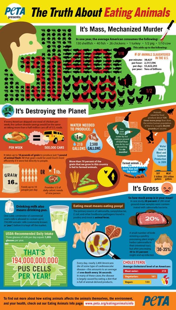PeTA infographic