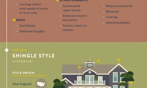 Infographic showing the most iconic home designs throughout history.