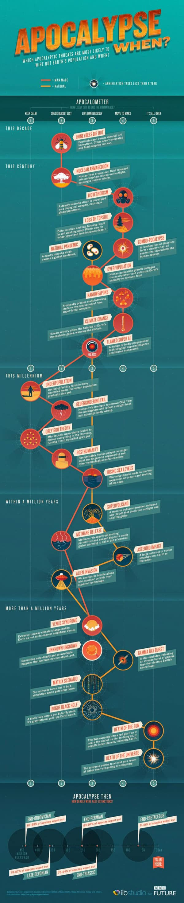 long form infographic goes far down the page