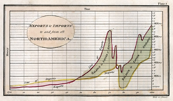 William Playfair, grandfather of infographics