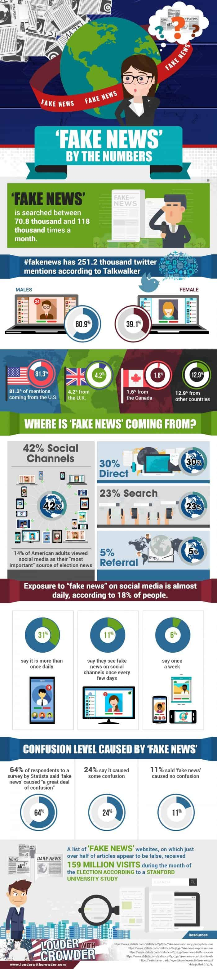 """""""Fake News"""" by the Numbers"""
