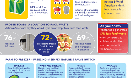 Frozen Food facts and Food Waste disposal