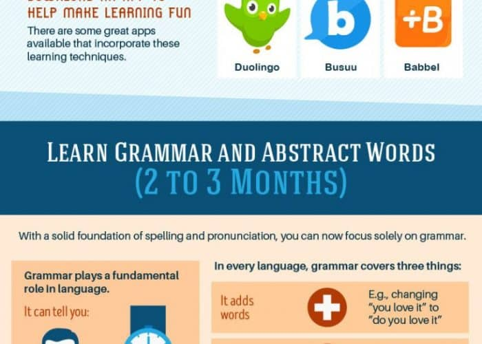 guide to learning any language in record time
