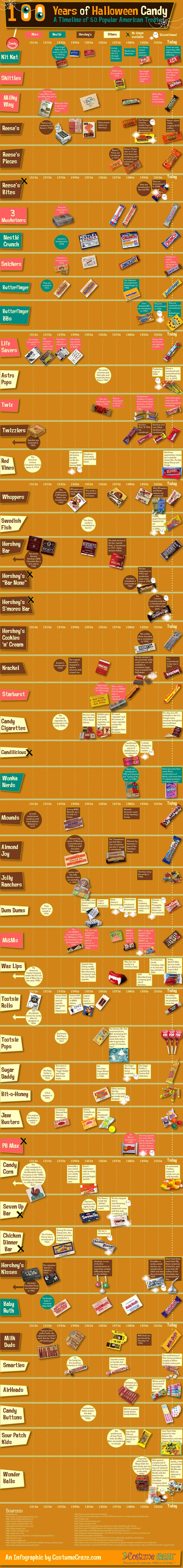 100 Years of Halloween Candy: Fun Facts About Fun Treats | Daily ...