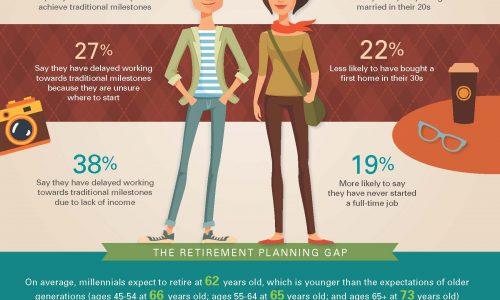 Millennials goals and achievements