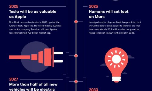 The Future of Technology According to Elon Musk