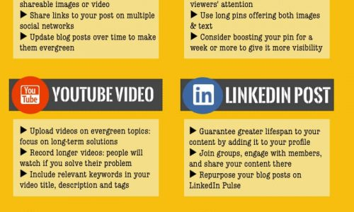 learn how to extend the lifespan of your content