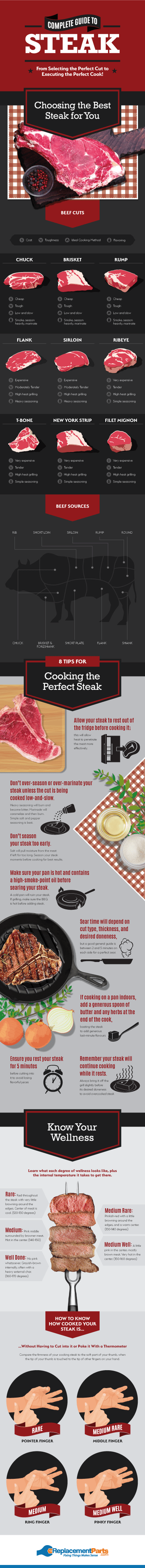 steak guide with description of beef sources and cooking tips