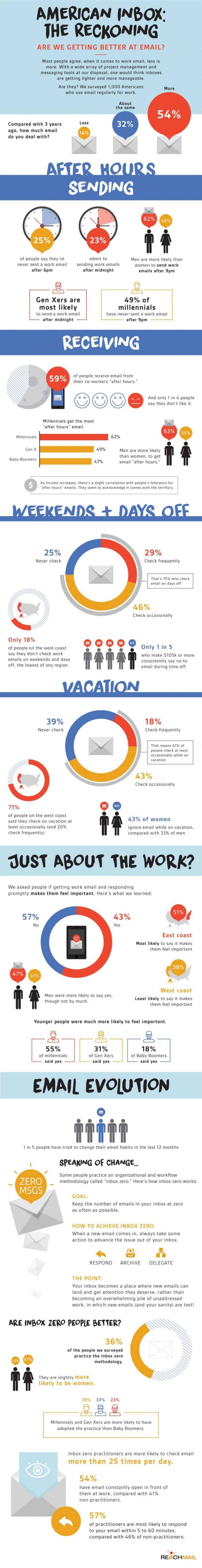 Infographic showing some interesting stats about how people handle their work-related emails.