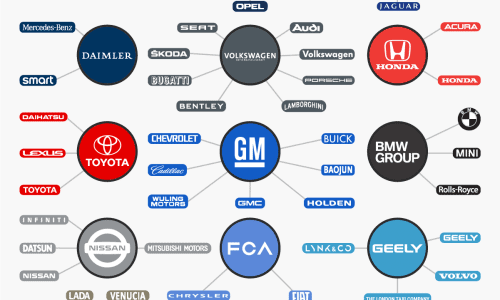 infographic about corporations that control the auto industry