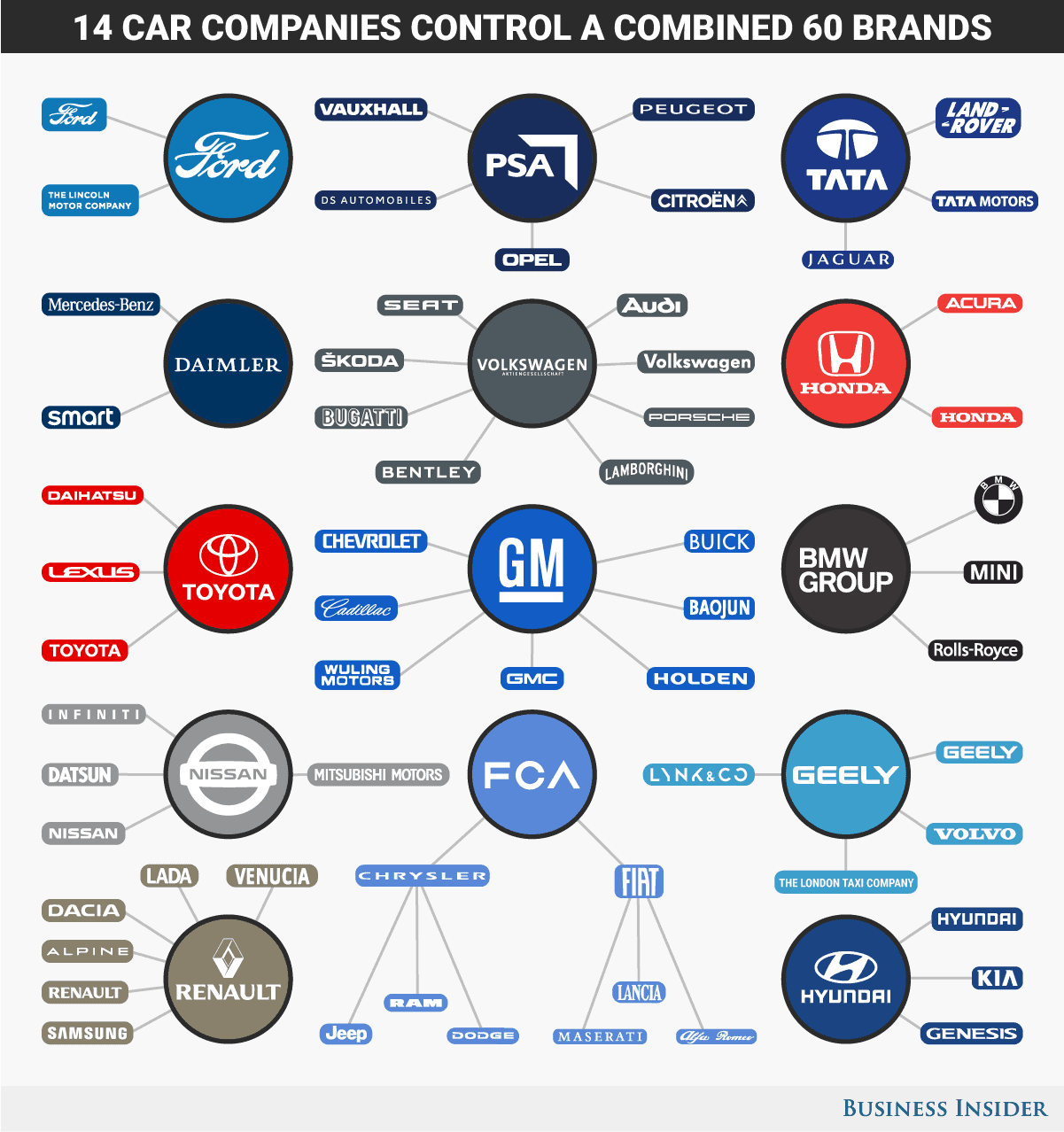 14 Corporations That Dominate the Global Auto Industry ...