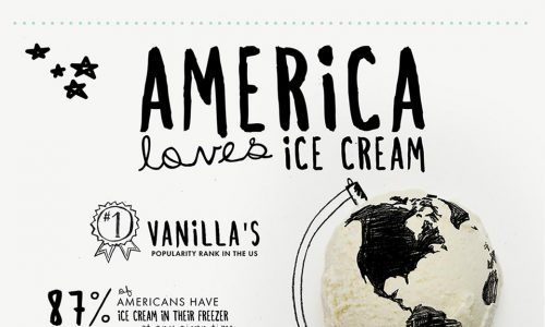 The history of ice cream and its rise in popularity