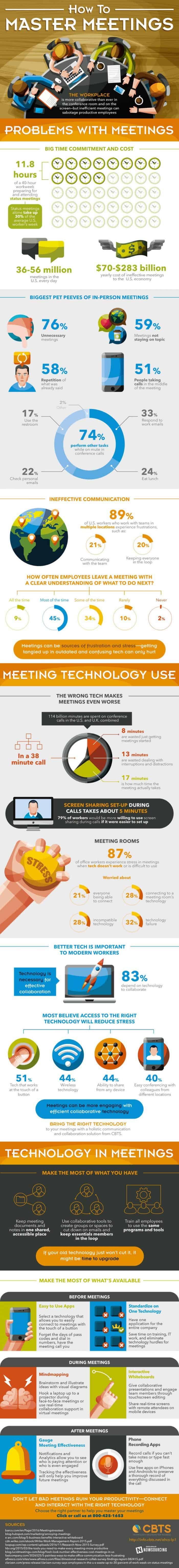 Meetings are mostly ineffective, but solid technology can save them.
