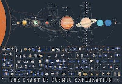 chart of cosmic exploration