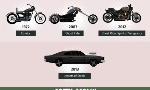 evolution of superhero vehicles