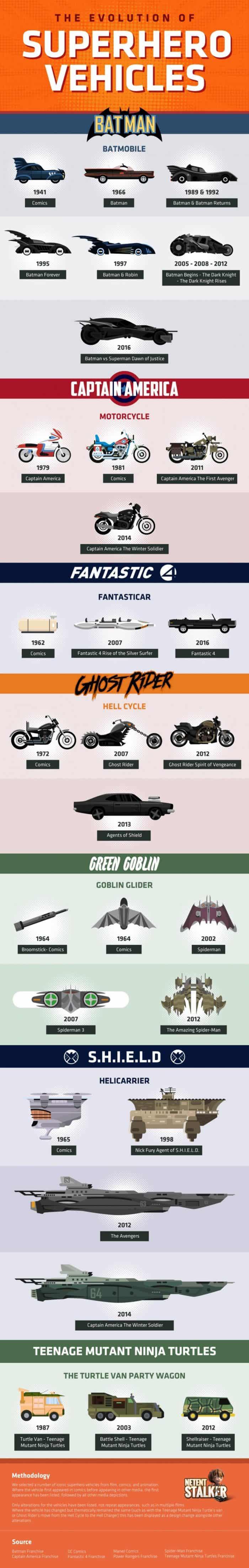 evolution of superhero vehicles
