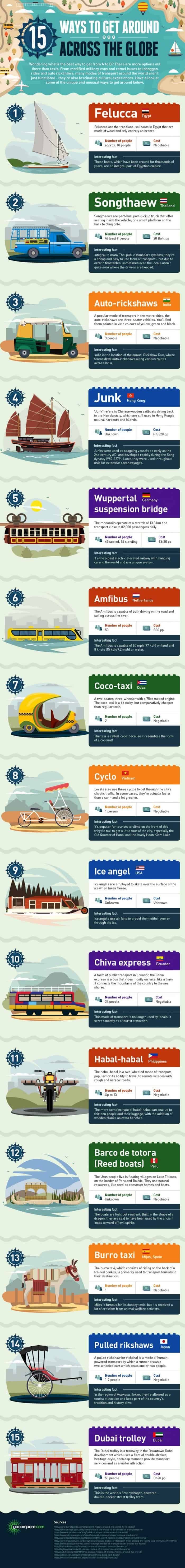 Infographic showing some interesting transport alternatives from all around the world.
