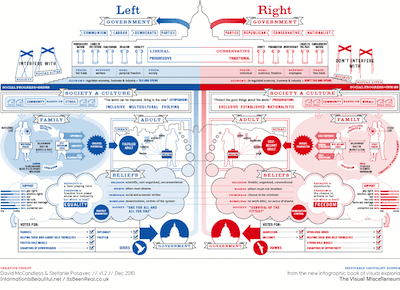 left vs right