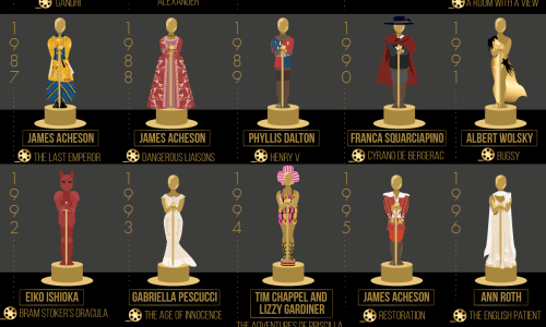 Infographic showcasing 50 years of Oscar winners in the costume design category.
