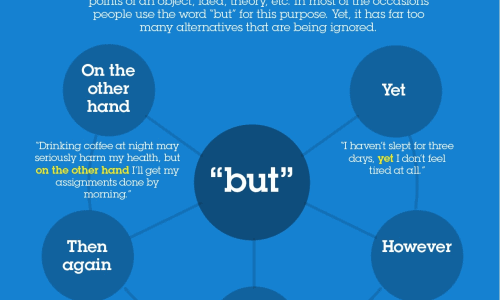 20 alternative useful words and phrases for better essays