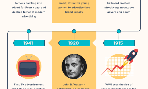 Timeline of Advertising starting with Egyptians and Papyrus ending in 2016