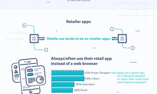 The-Evolution-of-the-Retail-Shopper
