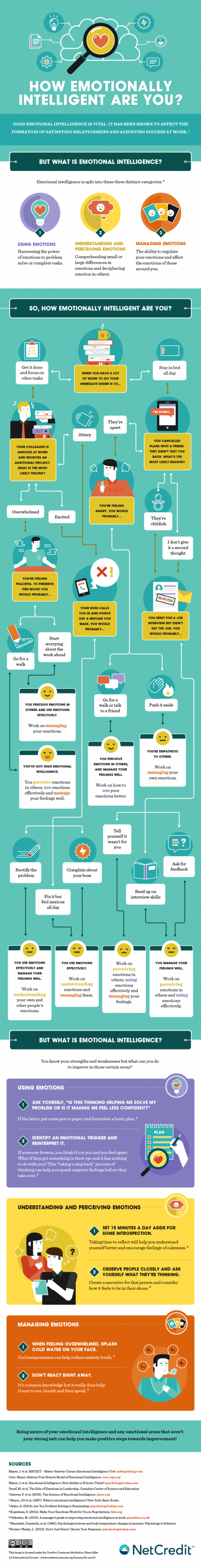 How To Improve Your Emotional Intelligence