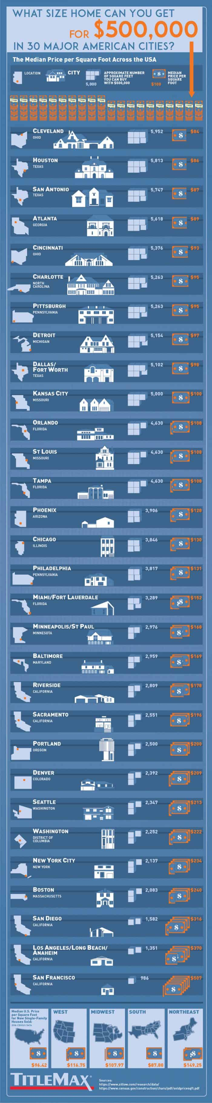 The types of homes you can buy for 500k around the US