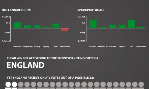 infographic details the process behind choosing a host country for the World Cup