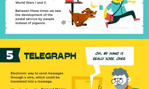 infographic describes the evolution of communication
