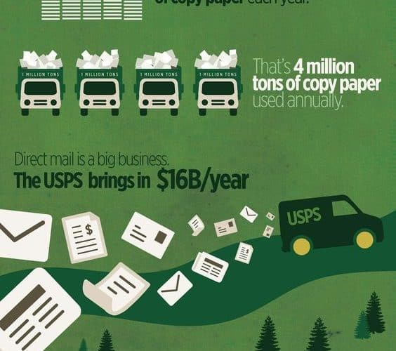 learn more about how much paper is wasted in the U.S.
