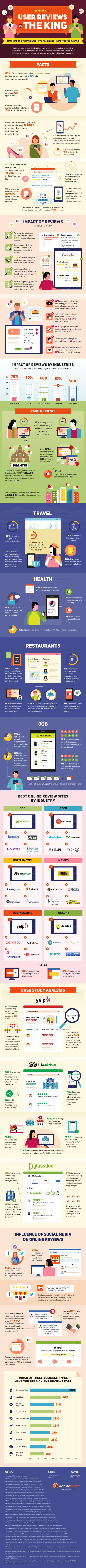 Infographic about how user reviews can either make or break a business.