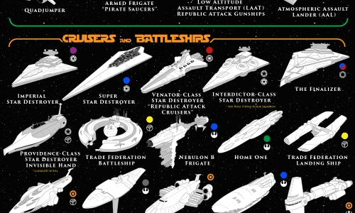 Infographic showing vehicles and spaceships in the Star Wars Universe.