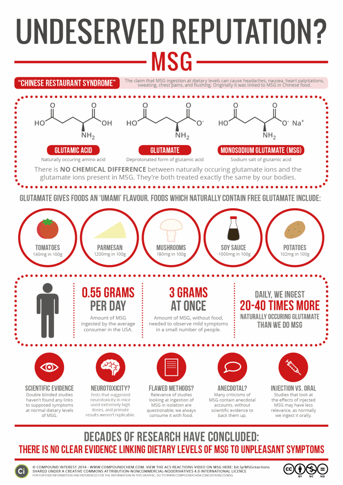 infographic proposes that MSG isn't as bad as we think it is