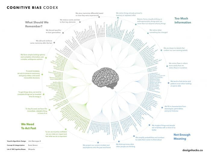 infographic describes cognitive biases and how to avoid them