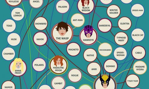 image of various superheroes and who has had relationships with whom