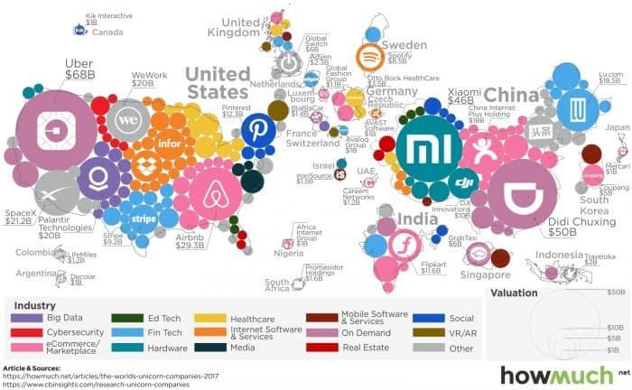 infographic describes billion dollar startups around the world